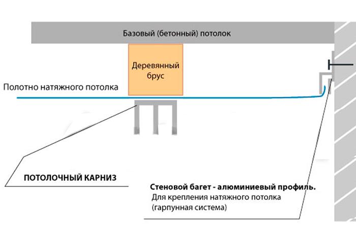 Особенности фиксации карниза к натяжному потолку