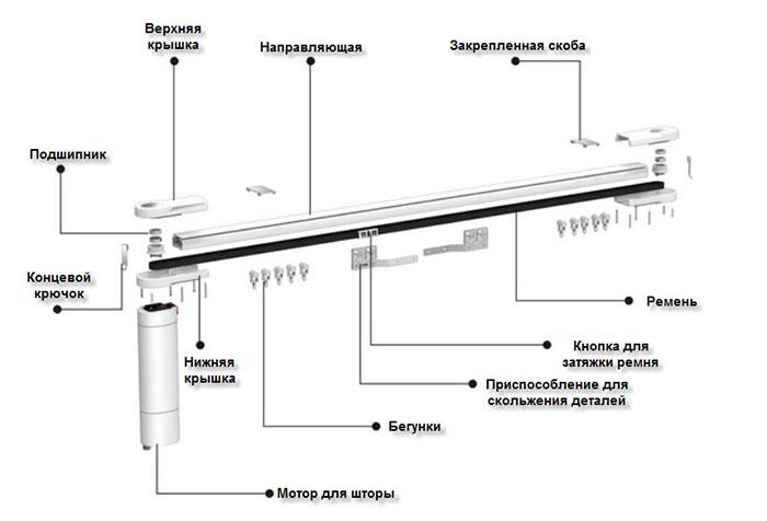 Конструкция и устройство электрокарниза