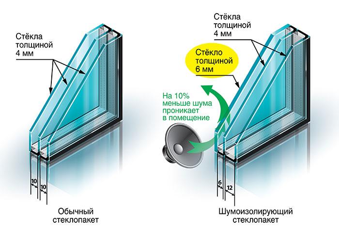 Виды двухкамерных стеклопакетов