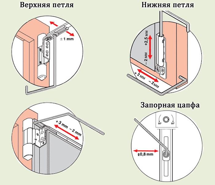 Регулировка петель пластикового окна
